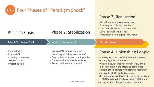 HFS Paradigm Shock - 4 Phases